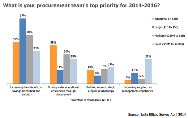 eprocurement roi